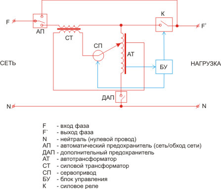 Принципиальная схема стабилизатора напряжения ЭМКН-5000ВА.